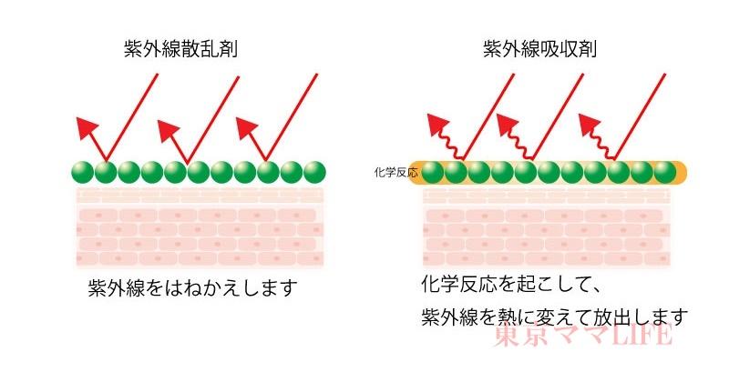紫外線吸収剤と紫外線散乱剤の違い